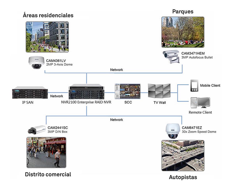 Vigilancia en Ciudades